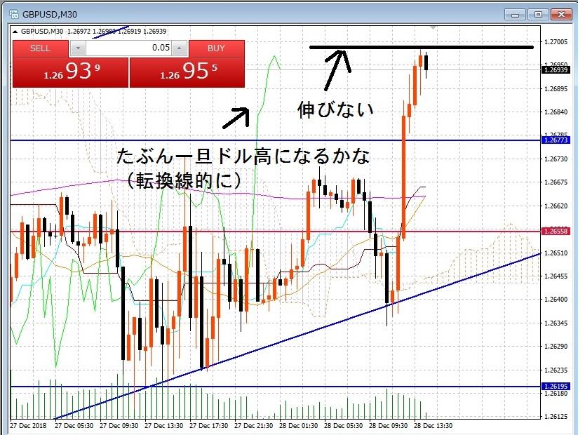 8-GBPUSD30分足チャートー3戦目決済