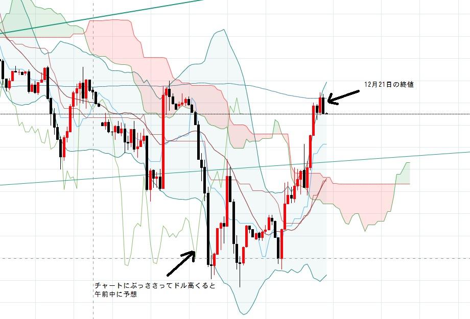 FBS-trading-2戦目-ドルインデックス-12-21日の予想