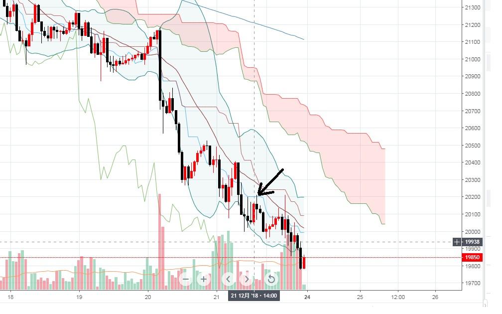iFOREX-初陣-日経225-戻り高値を売るタイミング-チャート分析