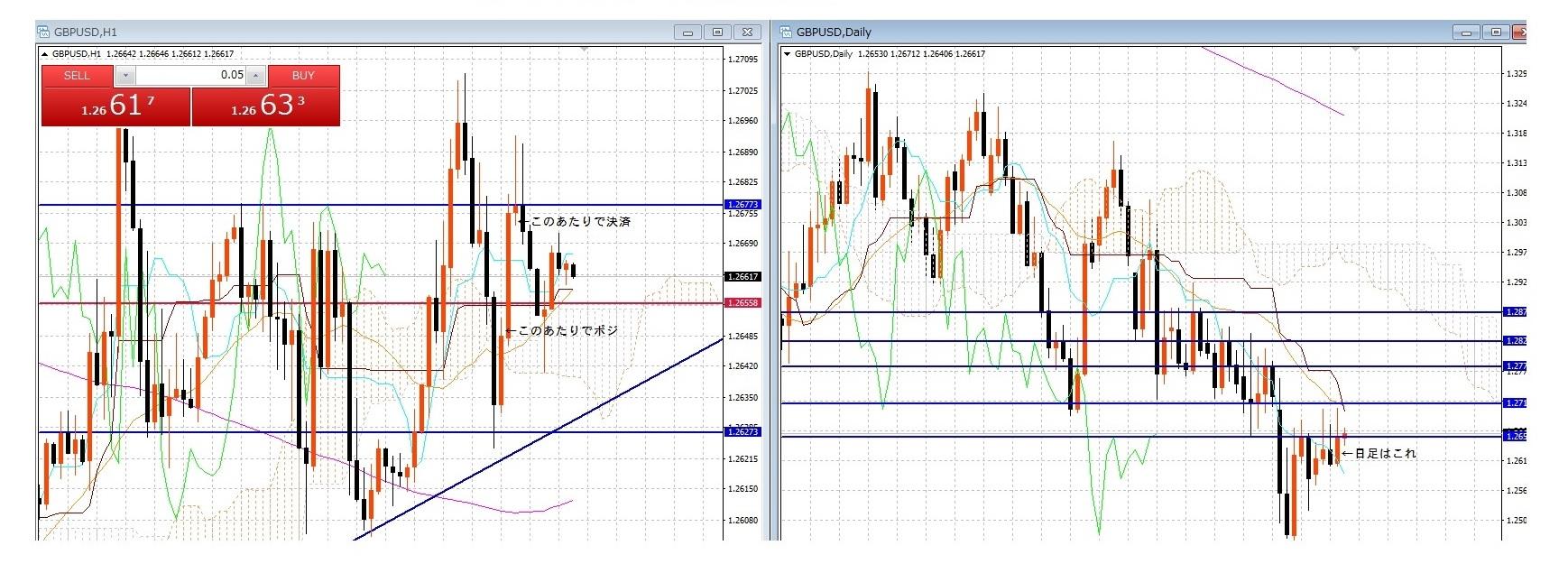 FBS-Trading-初陣-GBP-USD-ロング-エントリーと利益確定-ポイントについて
