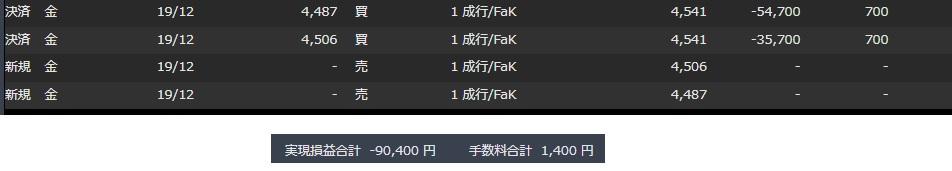 7-金ー2枚売り決済ー損益-90400円