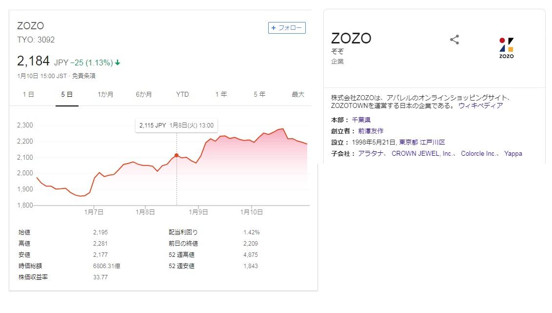 2019-1-10-zozo株価チャート