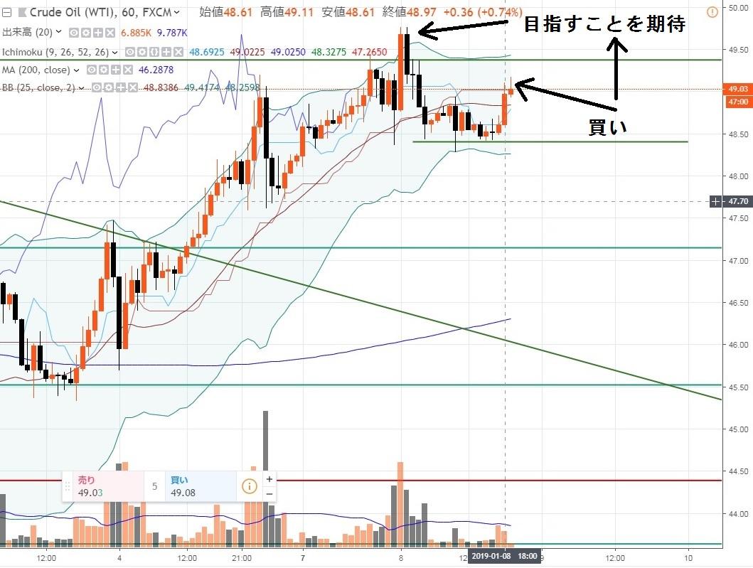 1-2019-1-8-49-07買いエントリー-時間足チャート-iforex3線目