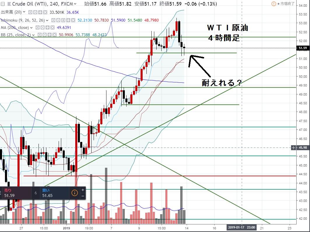 6-WTI-2019-1-11-終わってからの4時間チャート-FBS-trading-5戦目