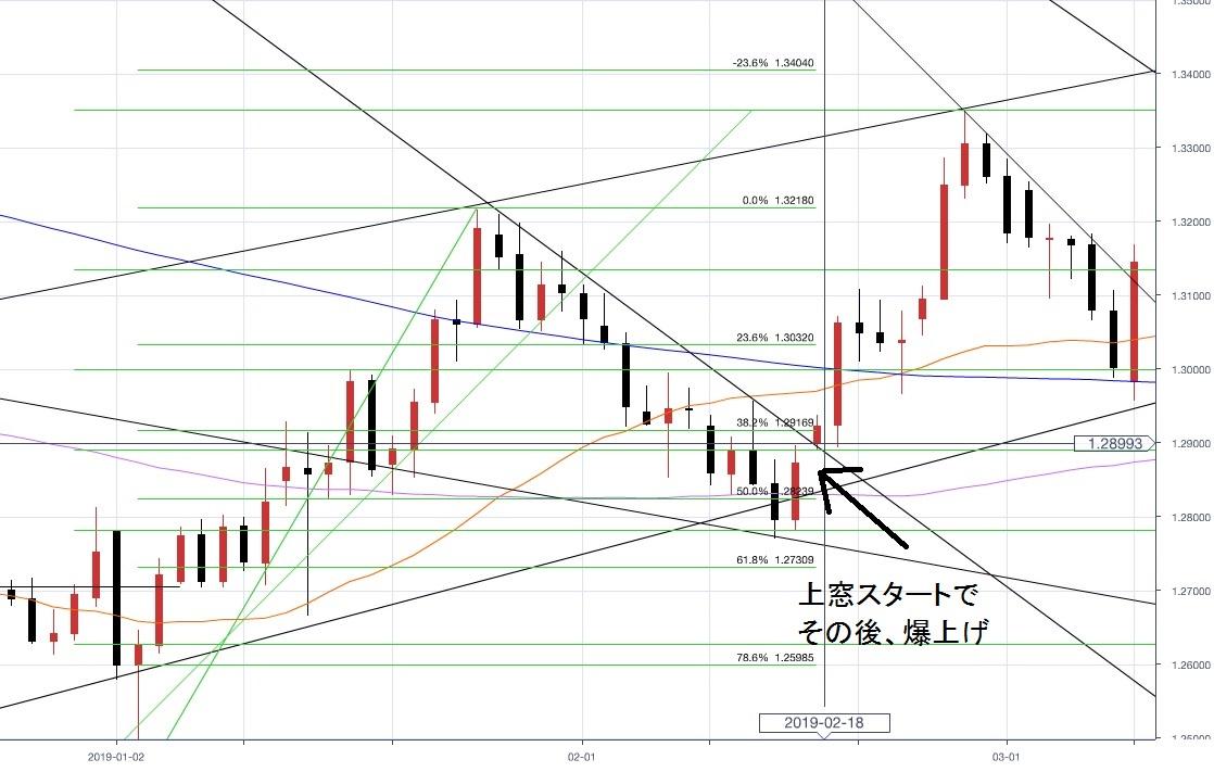 8-その後、離脱延期期待でポンドが上昇-日足チャート-ひまわり証券1戦目