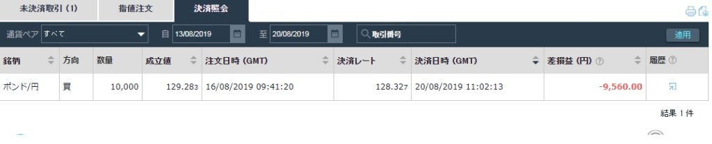 4-負け9560円ーIFOREX10戦目