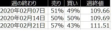 2-2020年2月24日-ドル円-個人のポジション比較-21日の週を終えて