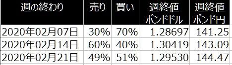2-2020年2月24日-ポンド円・ポンドドルの個人のポジション比較-21日の週を終えて