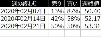 4-2020年2月23日-iFOREX-個人の売り買い比率-2月の流れ
