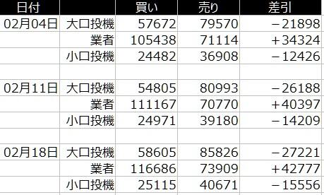 1-2020年2月24日-円-CFTC-大口のポジション比較-21日の週を終えて