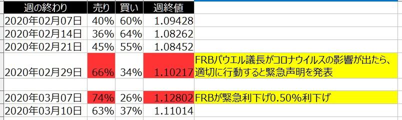 2-FX-ユーロドル-個人のポジション状況-一覧表-2020年3月13日の週を終えて