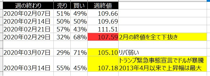 2-ドル円-個人のポジション状況-一覧表-2020年3月13日の週を終えて