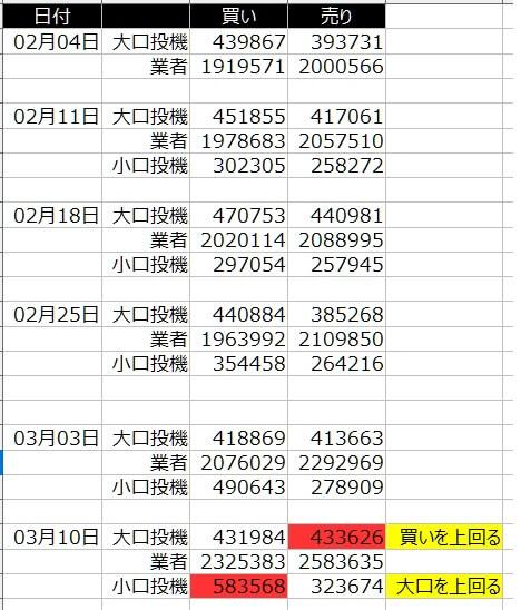 1-2020年3月13日の週を終えて-SP500-CFTC-ポジション状況-一覧表