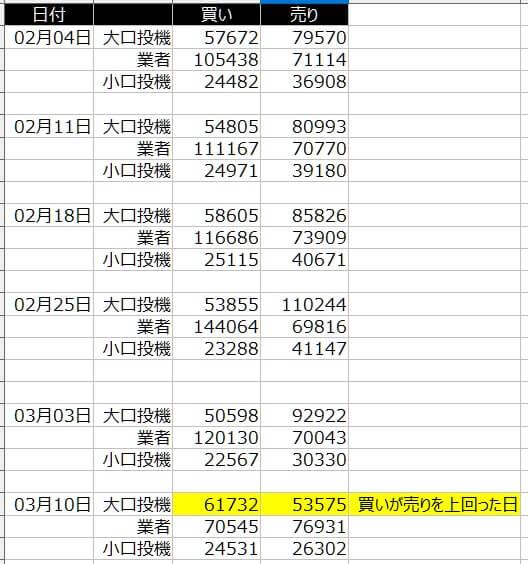 1-シカゴ円-CFTC-一覧表-2020年3月13日の週を終えて