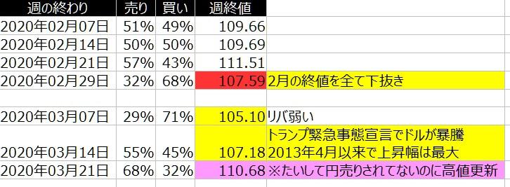 2-ドル円-個人のポジション状況-一覧表-2020年3月20日の週を終えて