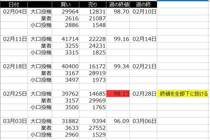 1-2020年3月6日の週を終えて-CFTC-ドルインデックス-ポジション状況と週の終値-一覧表