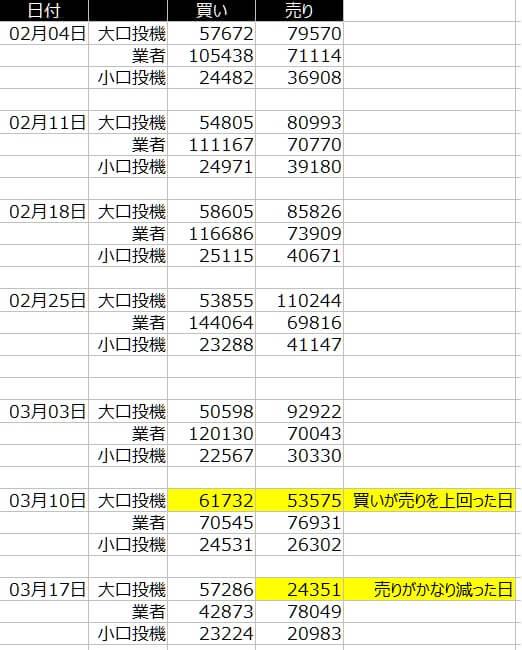1-シカゴ円-CFTC-一覧表-2020年3月20日の週を終えて