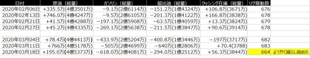 2-EIA原油-在庫-一覧表-2020年3月20日の週を終えて