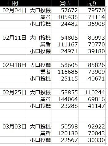 1-2020年3月6日の週を終えて-CFTC-円の売り買い状況-一覧表