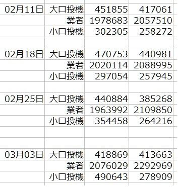 1-2020年3月3日-CFTC-SP500-ポジション状況-一覧表-3月6日の週を終えて