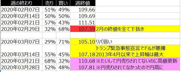 2-ドル円-個人のポジション状況-一覧表-2020年3月27日の週を終えて