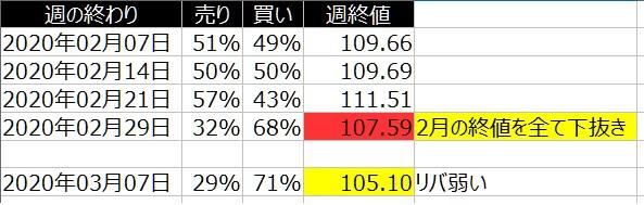 2-2020年3月6日の週を終えて-個人のドル円の売り買い状況-一覧表