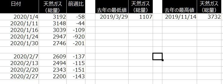 1-2020年2月27日の在庫と過去の在庫状況を比較できる一覧表