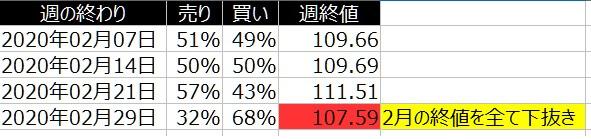 2-fx-ドル円-個人のポジション状況-2020年-2月-一覧表