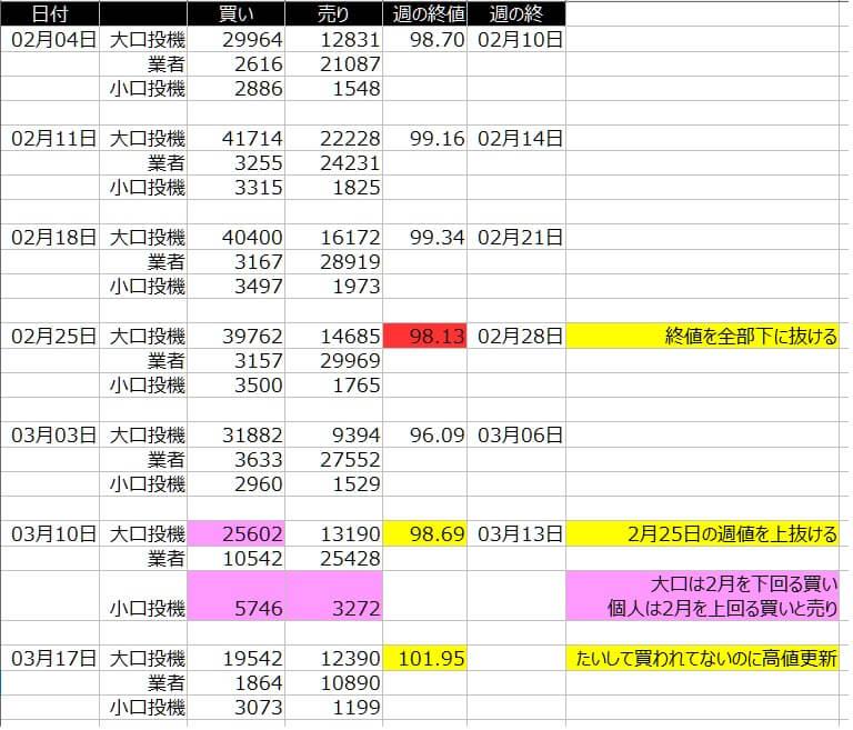 1-ドルインデックス-CFTC-一覧表-2020年3月20日の週を終えて