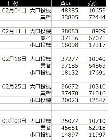 1-2020年3月6日の週を終えて-ダウ30のCFTCポジション状況-一覧表