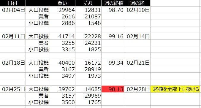 1-ドルインデックス-cftc-2020年-2月-一覧表