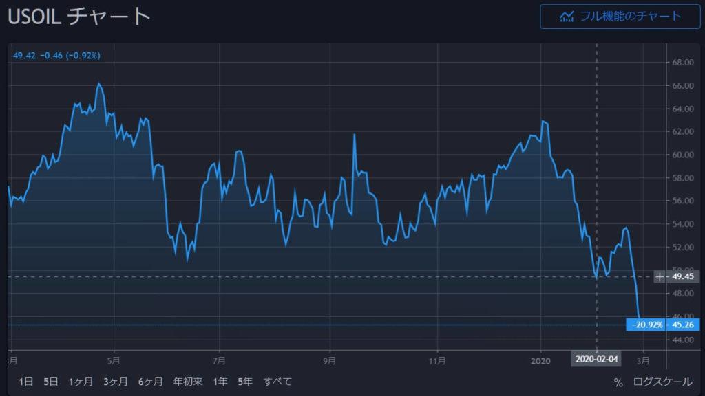 5-1-2020年2月29日20時43分-WTI原油は終値ベース49-42を明確に割れて28日の週を終えるWTI原油-日足チャート-終値ベース