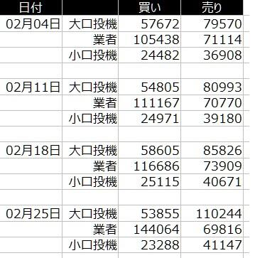 1-fx-ドル円-cftc-2020年2月-一覧表
