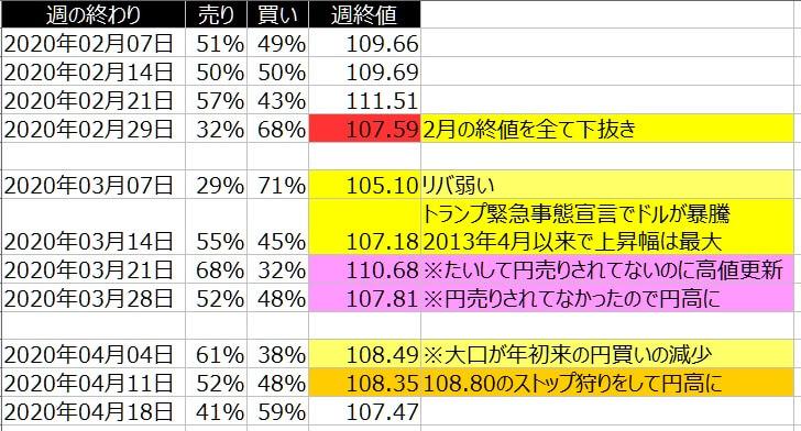 2-ドル円-個人のポジション状況-2020年4月17日の週を終えて