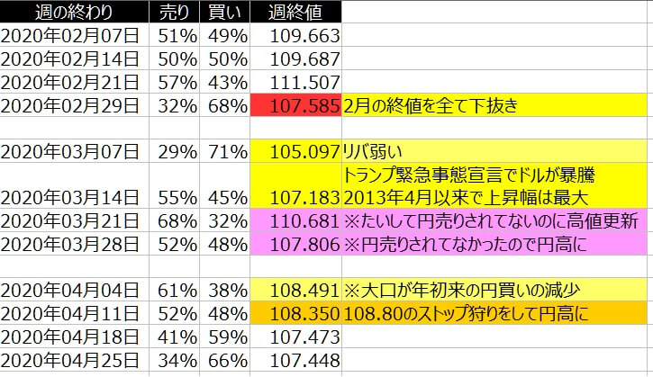 2-ドル円-個人のポジション状況-一覧表-2020年4月24日の週を終えて