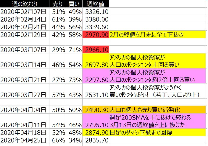 2-SP500-個人のポジション状況-一覧表-2020年4月24日の週を終えて