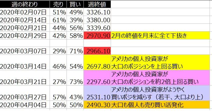 2-SP500-個人のポジション状況-一覧表-2020年4月03日の週を終えて