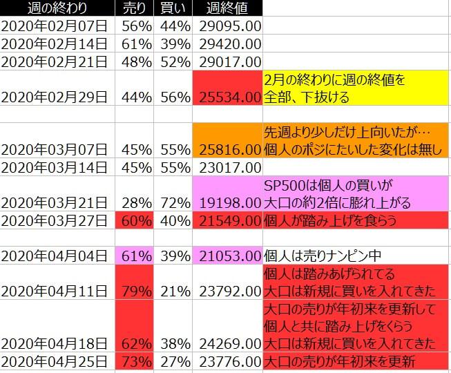 2-ダウ30-個人のポジション状況-一覧表-2020年4月24日の週を終えて