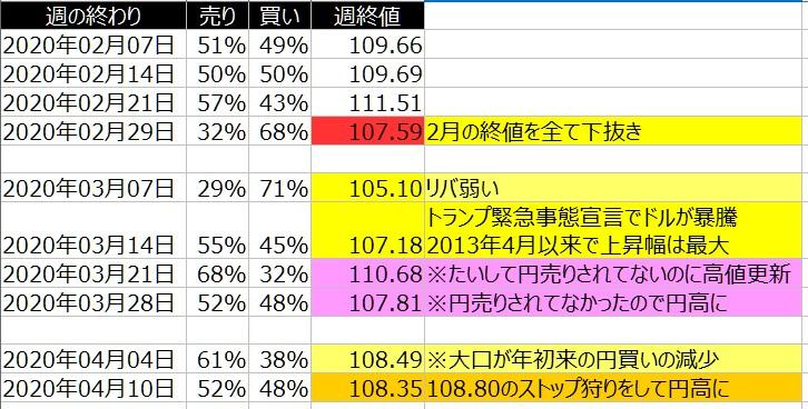 2-ドル円-個人のポジション状況-一覧表-2020年4月10日の週を終えて