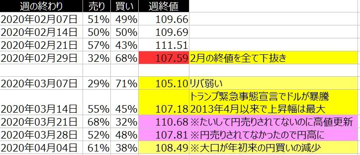 2-ドル円-個人のポジション状況-2020年4月03日の週を終えて