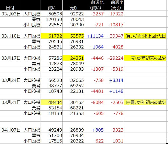 1-シカゴ-円-CFTC-一覧表-2020年4月10日の週を終えて
