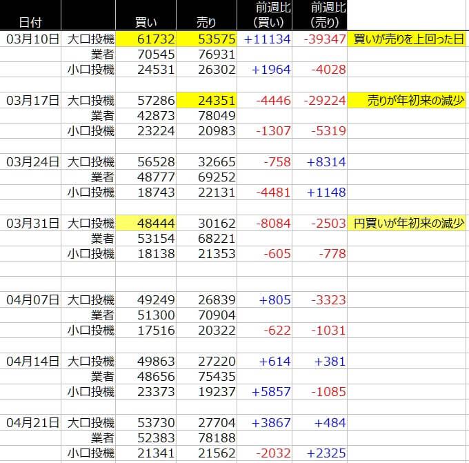 1-シカゴ円-CFTC-一覧表-2020年4月24日の週を終えて