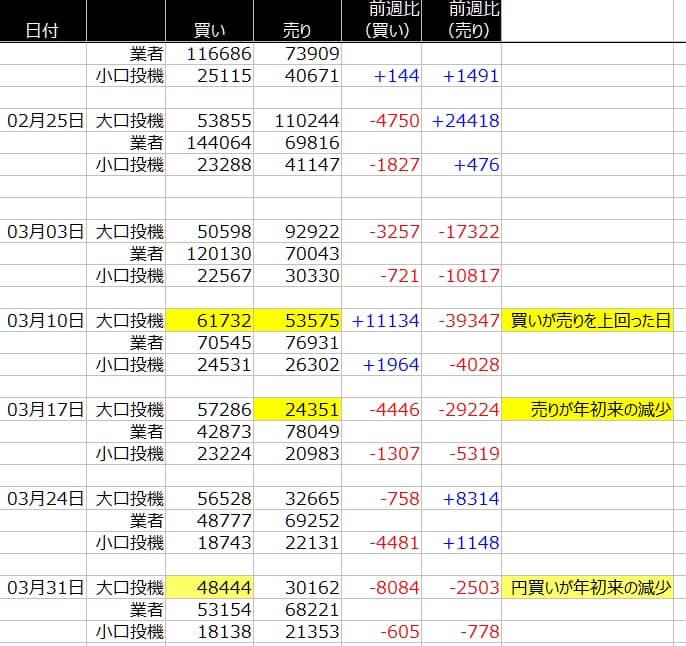 1-シカゴ円-CFTC-一覧表-2020年4月03日の週を終えて