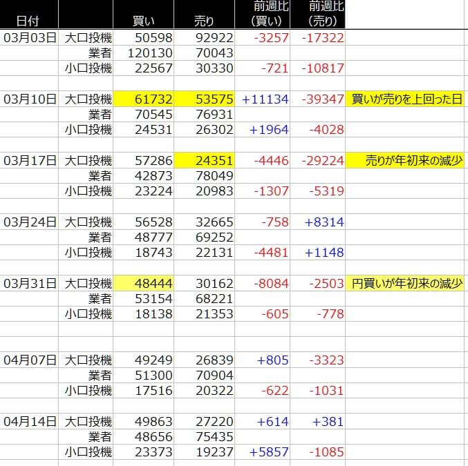1-ドル円-CFTC-一覧表-2020年4月17日の週を終えて