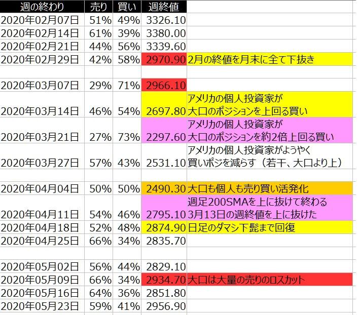 2-SP500-個人のポジション状況-一覧表-2020年5月22日の週を終えて