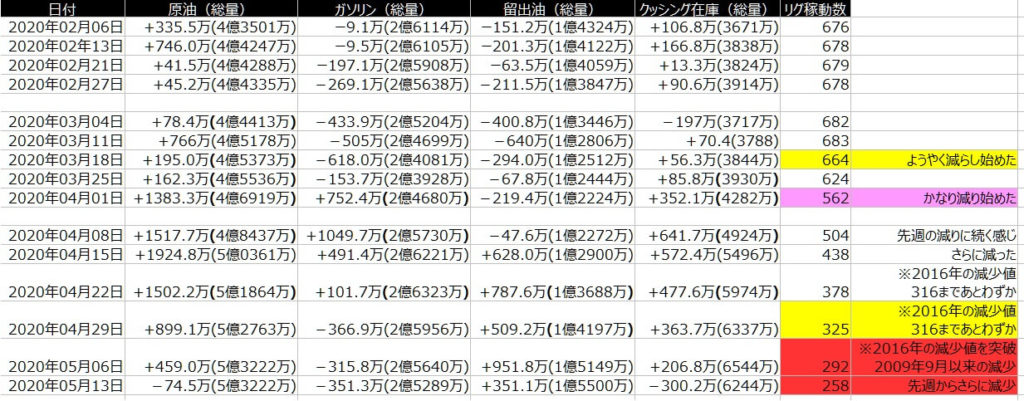 2-EIA在庫-一覧表-2020年5月15日の週を終えて