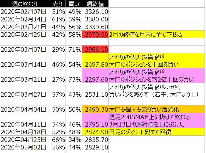 2-SP500-個人のポジション状況-一覧表-2020年5月01日の週を終えて