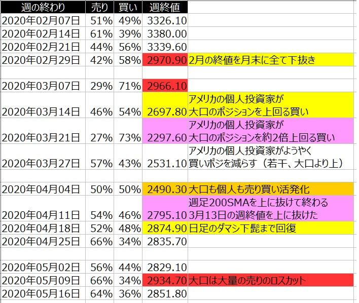 2-SP500-個人のポジション状況-一覧表-2020年5月15日の週を終えて