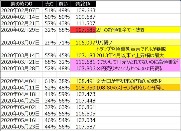 2-ドル円-個人のポジション状況-一覧表-2020年5月22日の週を終えて