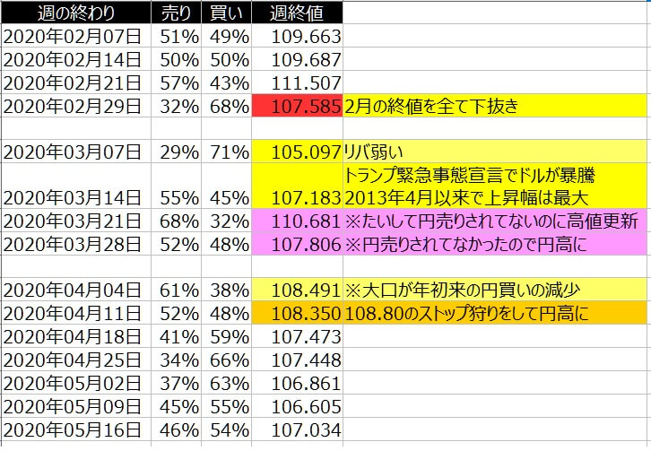 2-ドル円-個人のポジション状況-一覧表-2020年5月15日の週を終えて